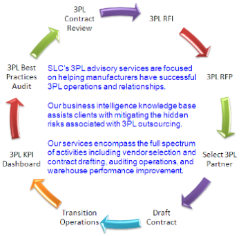Seber logistics consulting 3pl advisory services for 3pl rfp template